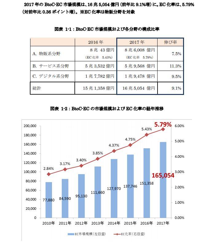 平成-29-年度-我が国におけるデータ駆動型社会に係る基盤整備(電子商取引に関する市場調査)経済産業省